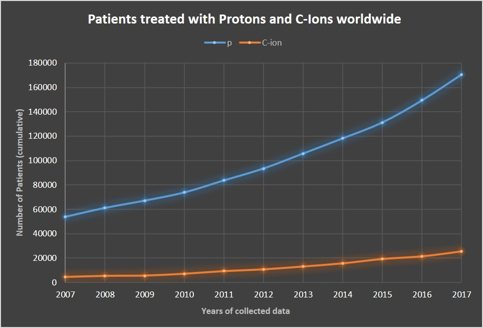 Patients treated with particles worldwide Graph 2007 2017
